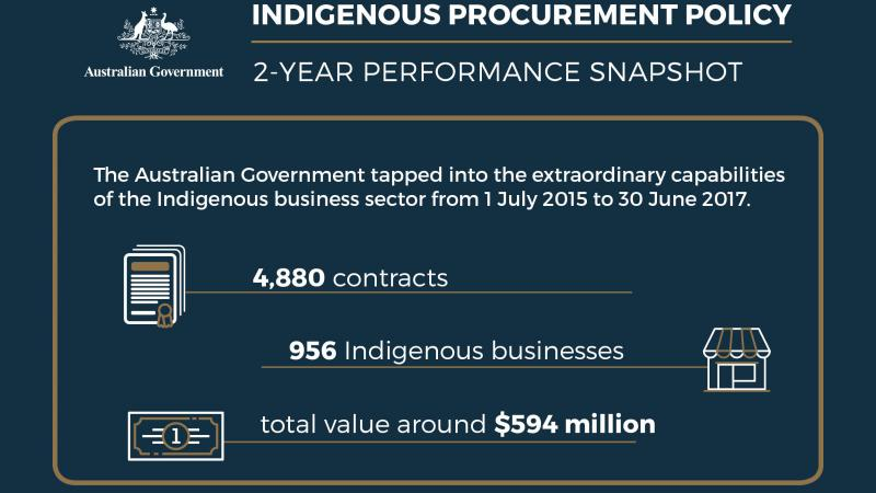 Graphic tile: Heading Indigenous Procurement Policy – 2-Year Performance Snapshot. Text: The Indigenous Procurement Policy Supports Indigenous economic development. 4,880 contracts. 956 Indigenous businesses, total value around $594 million.